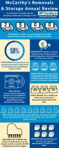Removals & Storage 2017 Infographic