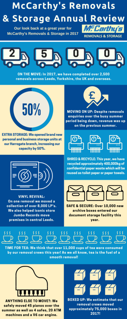 Removals & Storage 2017 Infographic